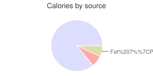 Rice, raw, long-grain, brown, calories by source